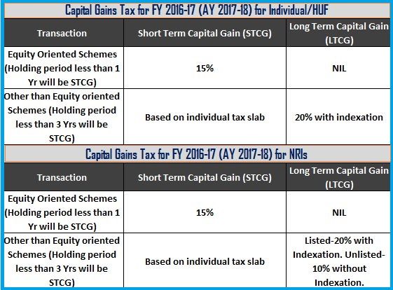 Capital Gains Tax FY16
