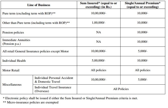 IRDAI issuance on e-insurance policies